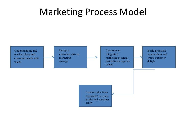 strategic marketing process A 10 step brand development strategy for your professional  brand development is the process of creating and  develop your content marketing strategy.