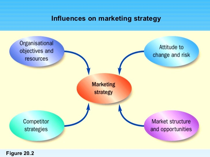 marketing strategy of mba itb Gmi delivers performance based strategy that maximise your business potential through around the clock service, glass through understanding, we are continuously.