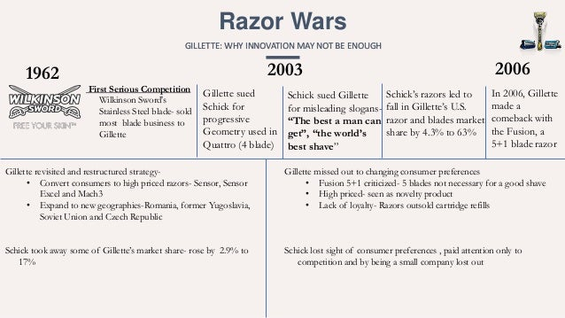 pricing strategy gillette razor Looking to protect its flagship gillette brand from losing more market share to startups, will cut the prices on some of its razor blades p&g chief financial officer jon moeller told a conference.