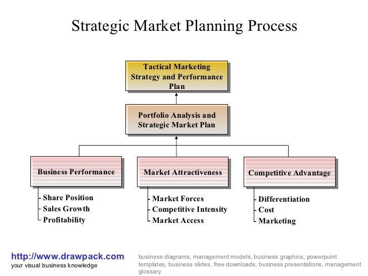 Strategic market planning process business diagram