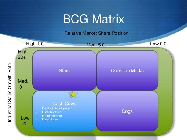 bcg matrix for dell Marketing theories – boston consulting group matrix visit our marketing theories page to see more of our marketing buzzword busting blogs if you are working with a product portfolio you have a range of tools at your disposal to determine how each one or a group of the products are doing.