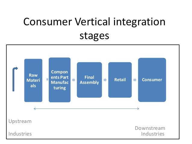 Consumer Vertical integration stages  Raw Materi als  Compon ents Part Manufac turing  Final Assembly  Retail  Consumer  U...