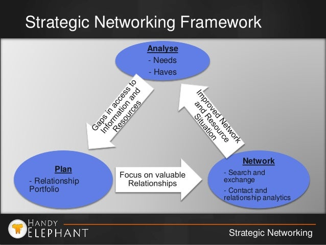 Strategic Networking for Business