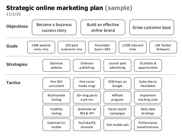 Strategic online marketing plan template for Strategic marketing plan template free download