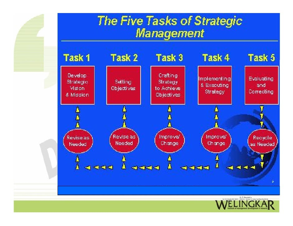 management of strategic operations Planning is the part of management concerned with creating procedures planning in management: strategic, tactical, and operational plans struggling with operations management this free course will lead you on the right path filed under: business.