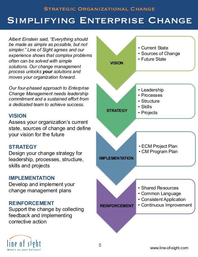 Organization Structure Ebook