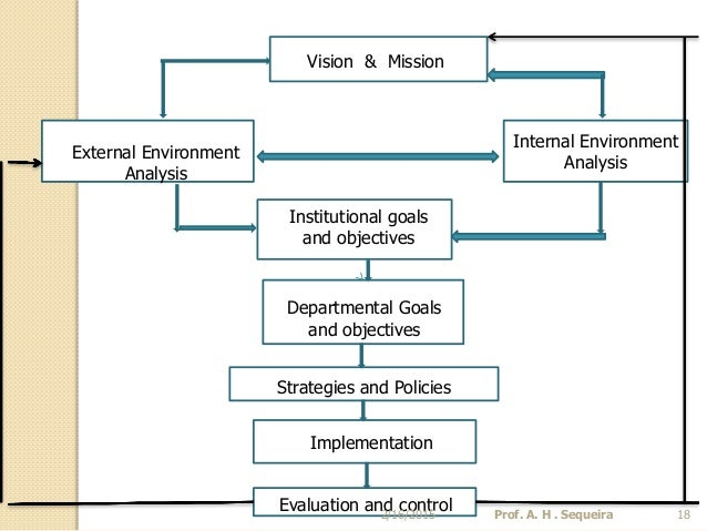 internal and external environmental analysis of non profit organizations Start studying chapter 4 the external environment learn vocabulary, terms, and more with refers to the high-tech analysis of large amounts of internal and external data to spot patterns and relationships that might be the internal organization was characterized by standard.