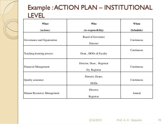 Building a STRATEGIC PLAN for an Educational Institution – Sample Smart Action Plan