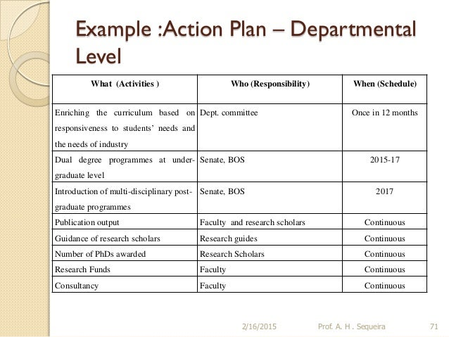 Example :Action Plan ...