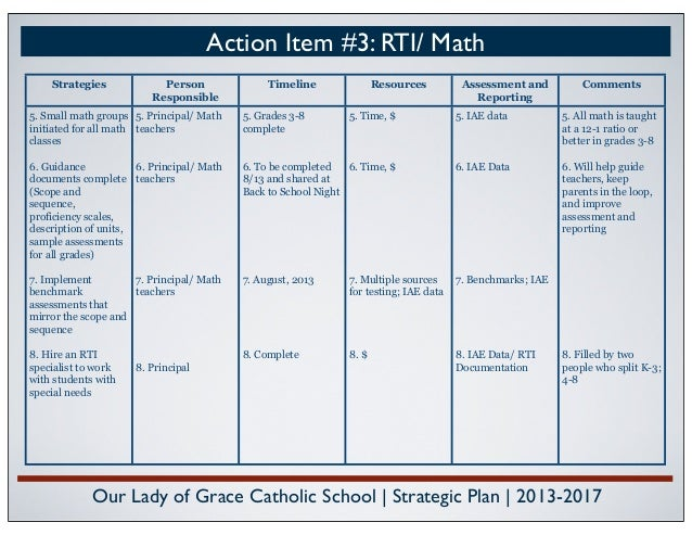 Rti: small group & intervention templates (documentation/anecdotal.