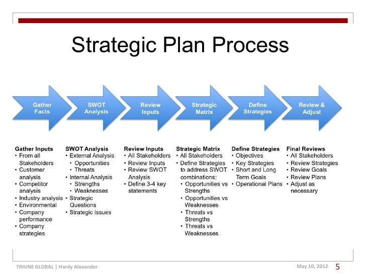 the strategic management process for change As the healthcare field continues to exceed the rate of change,  a typical  strategic management process generally includes four components.