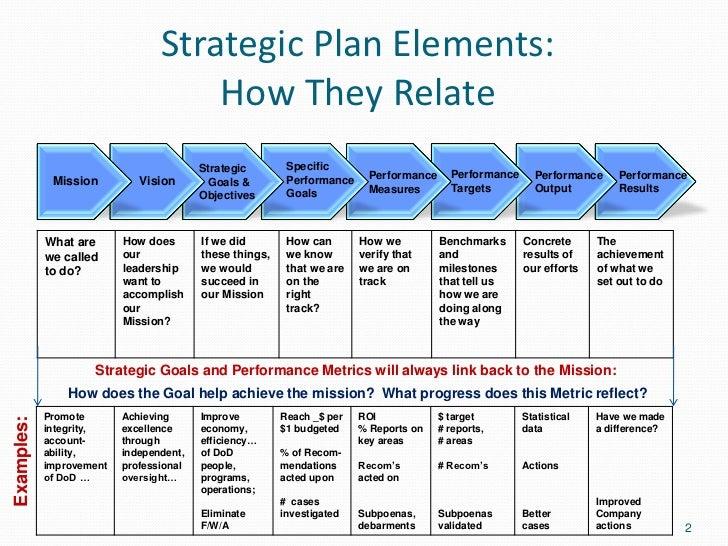 Focus on strategic planning within Ryanair
