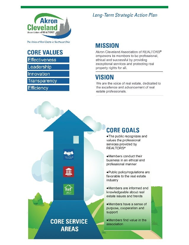 Akron Cleveland Association of REALTORS Strategic Plan Infographic