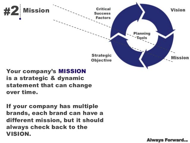 Transform your company a blueprint for strategic planning 5 2 mission your companys malvernweather Image collections