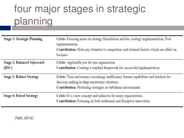 four major stages in strategic planning (Tafti, 2012)