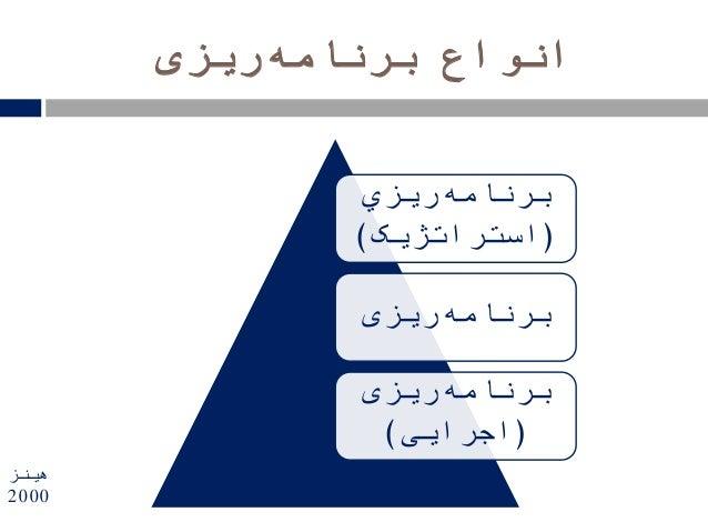 برنامه انواعریزی برنامهریزي (استراتژیک) برنامهریزی برنامهریزی (اجرایی) هینز 2000