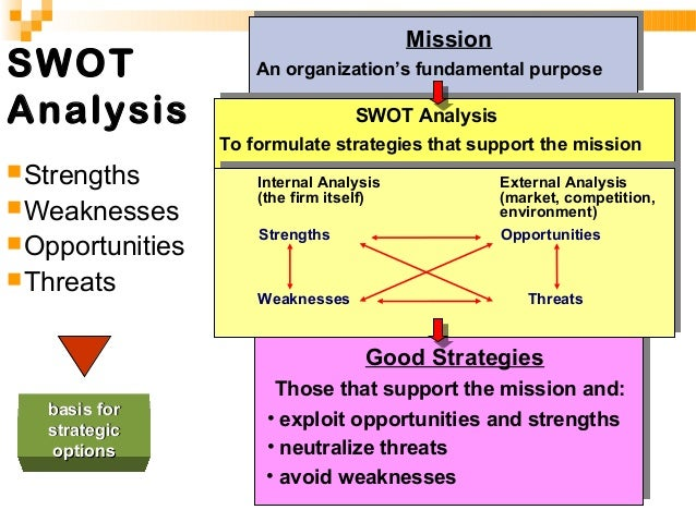 SWOT ANALYSIS SWOT Analysis is an effective way of identifying your Strengths and Weaknesses, and of examining the Opportu...