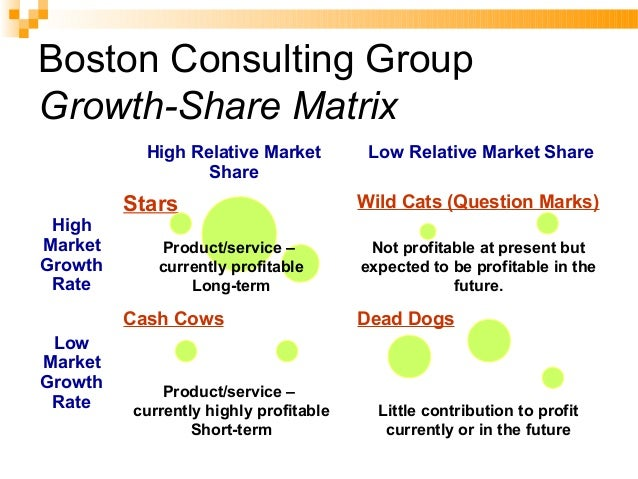 BCG-BCG-MATRIXMATRIX Star (= high growth, high market share)  Use large amount of cash  Leaders in the business so they ...