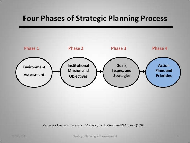 dell strategic planning Dell lays out 4-point plan for post-buyout road map dell's plan, outlined thursday rather than a strategic one.