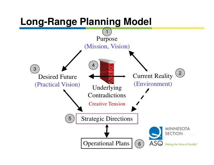 Long range business plan