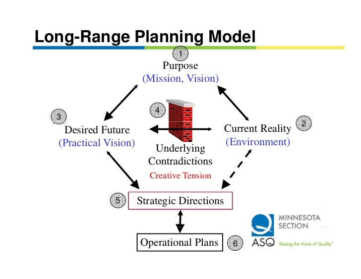long range planning definition