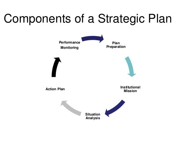 Strategic planning for museums