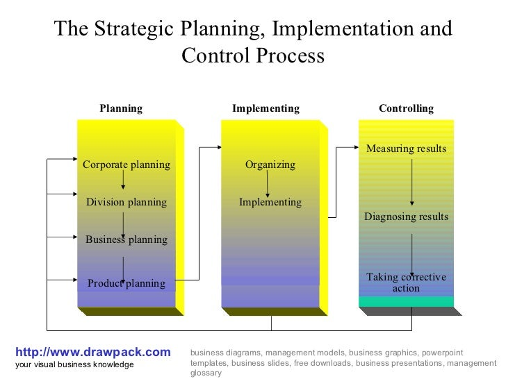 strategic planning implementation and control process diagram Implementation Support the strategic planning implementation and control process drawpack