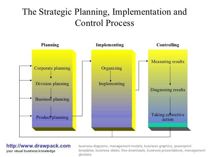 Control Process Diagrams Electrical Work Wiring Diagram