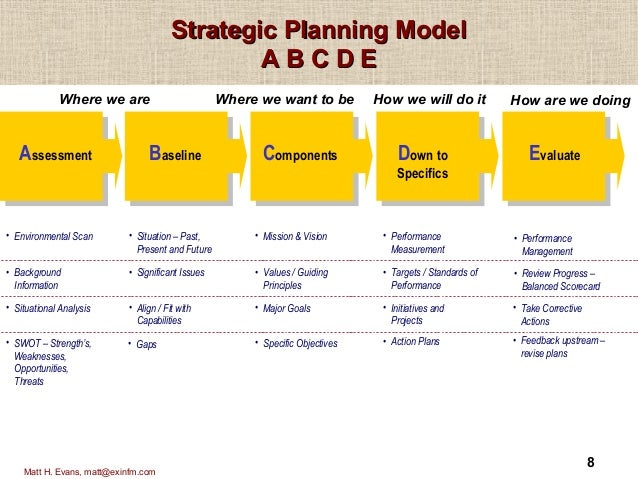 environmental scan template - strategic planning model2