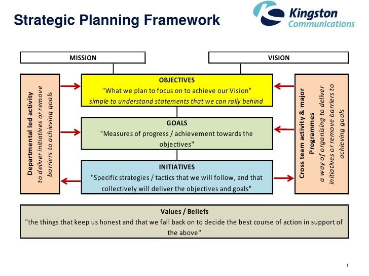 Strategic Planning On One Page Framework MISSION