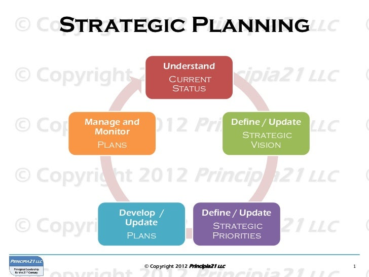 strategic planning framework