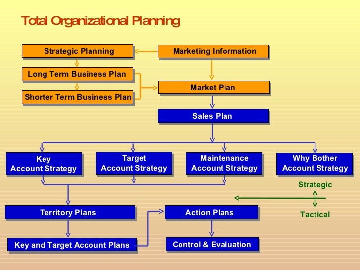 Strategic Planning Powerpoint Presentation