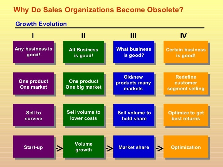 Strategic Planning PowerPoint Presentation – Best Sales Plan
