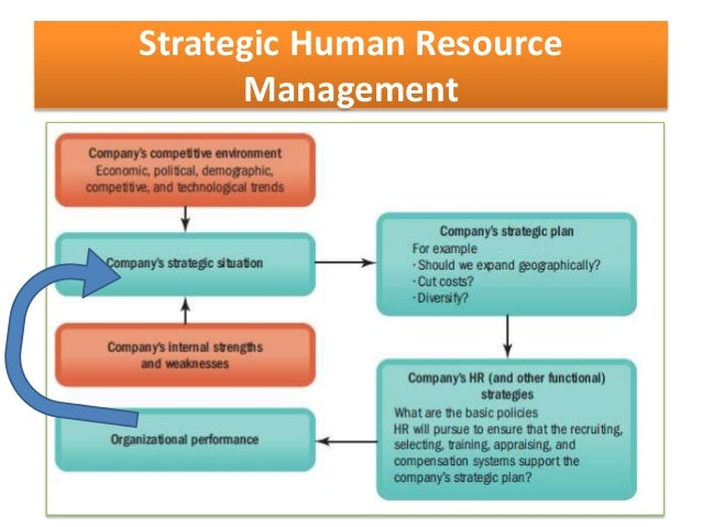 What is Strategic Human Resource Management?