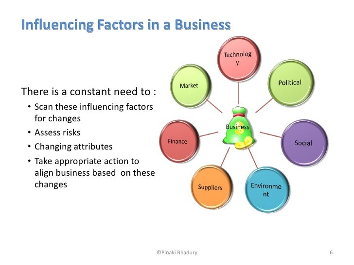 1.2 analyse the factors that have to be considered when formulating strategic plans