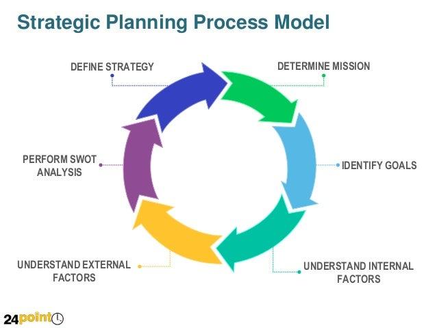 Strategic Planning Process Model - PowerPoint Slide