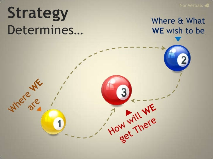Strategy <br />Determines…<br />NonVerbals_<br />Where & What <br />WE wish to be<br />Where WE are<br />How will WE get T...