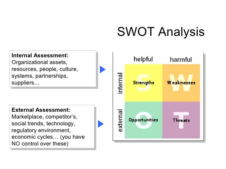 SWOT Analysis Internal Assessment: Organizational assets, resources, people, culture, systems, partnerships, suppliers…   ...