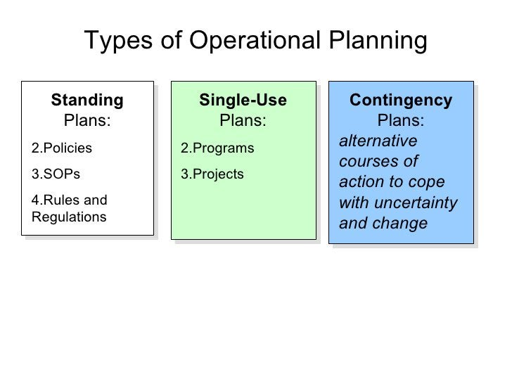 Types of Operational Planning     Standing        Single-Use    Contingency     Plans:           Plans:           Plans:  ...