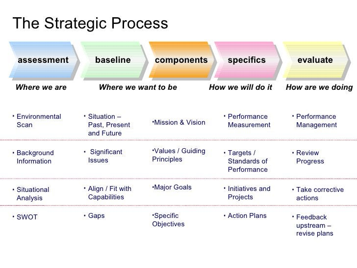 The Strategic Process   assessment           baseline         components               specifics            evaluate    Wh...