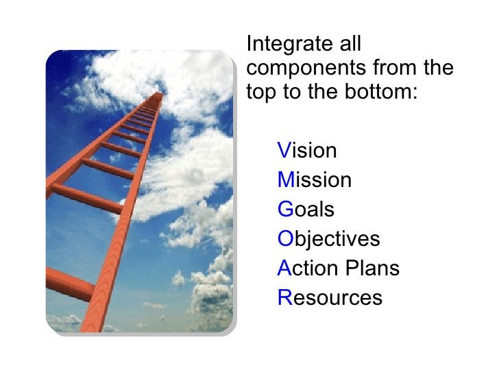 Integrate all components from the top to the bottom:    Vision   Mission   Goals   Objectives   Action Plans   Resources