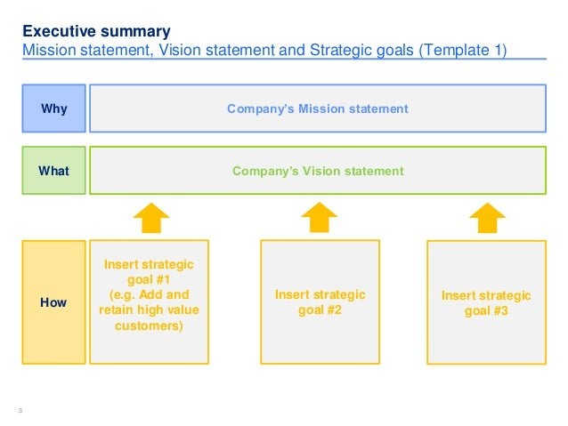 Simple strategic plan template by ex mckinsey consultants exhibit 3 33 executive summary mission statement maxwellsz