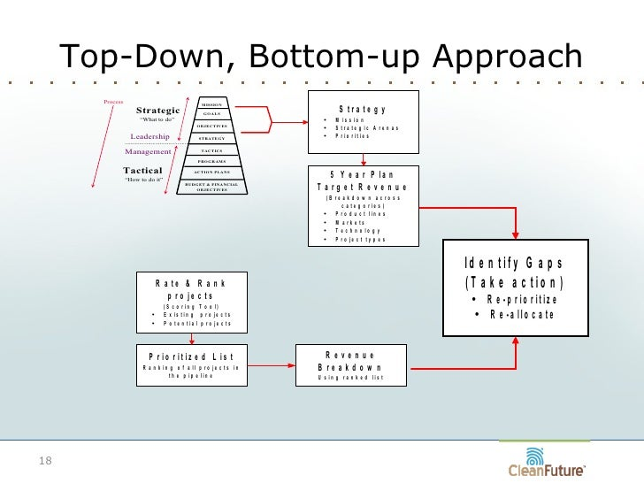 Bottom up development examples