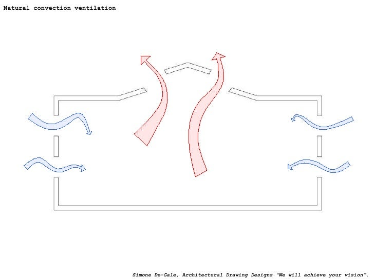 """Natural convection ventilation Simone De-Gale, Architectural Drawing Designs """"We will achieve your vision""""."""