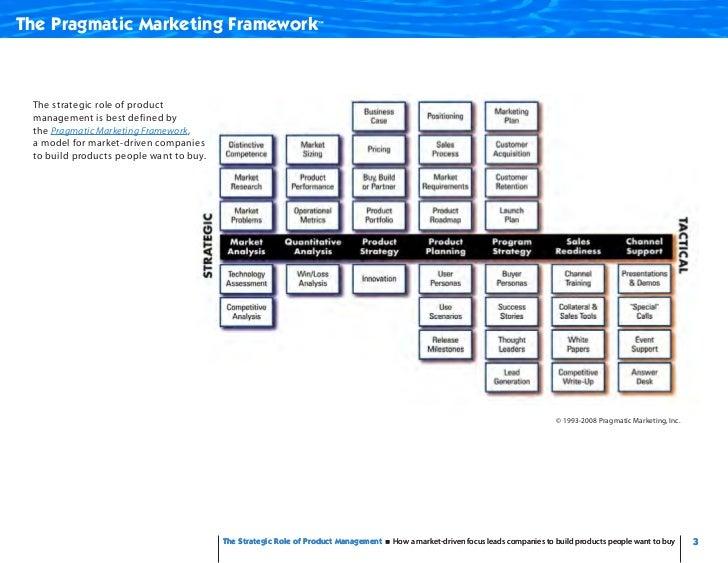 Strategic Role - Product Management Slide 3