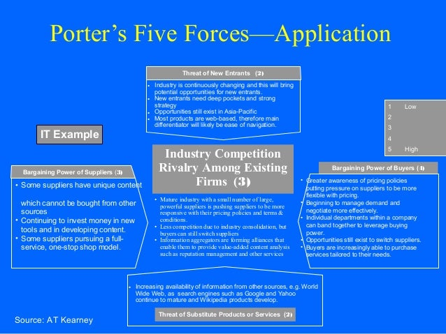 porter s model for dairy industry Porter's five forces framework is a tool for of an industry in terms of its wikimedia commons has media related to porter's five forces model.