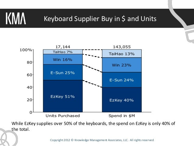 Keyboard Supplier Buy in $ and Units                      17,144                                    143,055   100%        ...