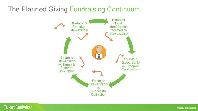 strategic stewardship for planned giving programs - Sample Planned Giving Letters