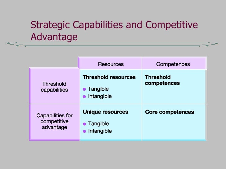 f1 strategic capabilities Resources & competencies the internal resources, capabilities and competences of an keeping the core competencies long enough to achieve strategic.