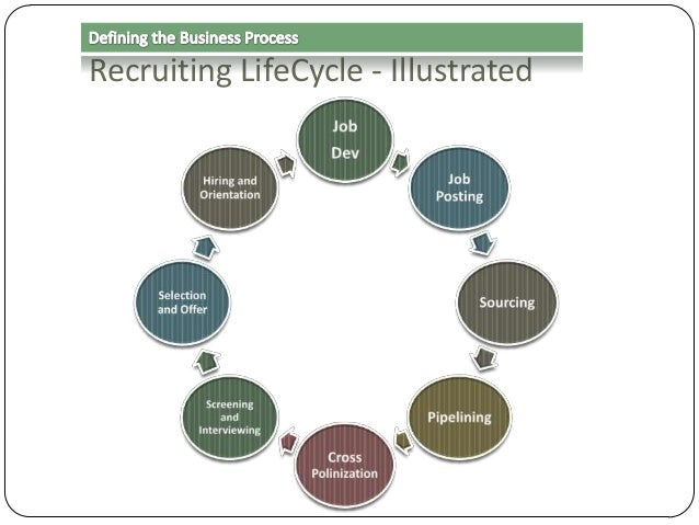 Recruiting LifeCycle - Illustrated